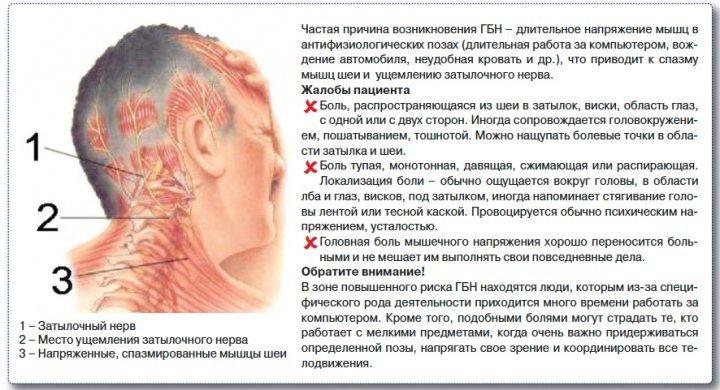 Болит правая часть головы сзади